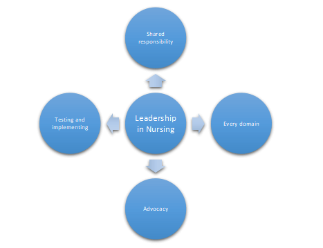 Theories related to the field of nursing leadership
